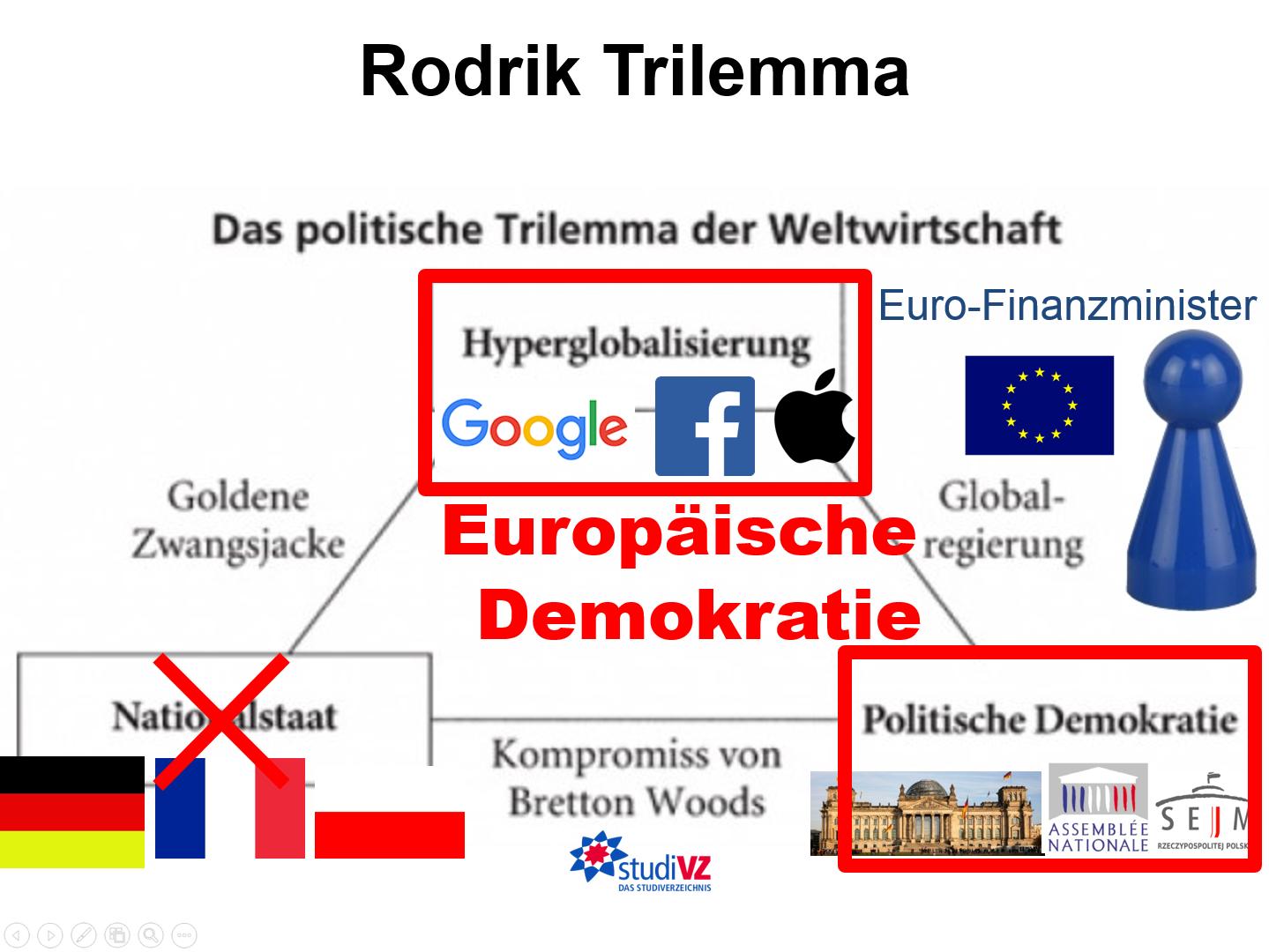 Rodrik-Trilemma: Dani Rodrik erläutert, warum sich von den 3 Zielen Globalisierung, Demokratie und nationale Selbstbestimmung immer nur 2 gleichzeitig verwirklichen lassen.