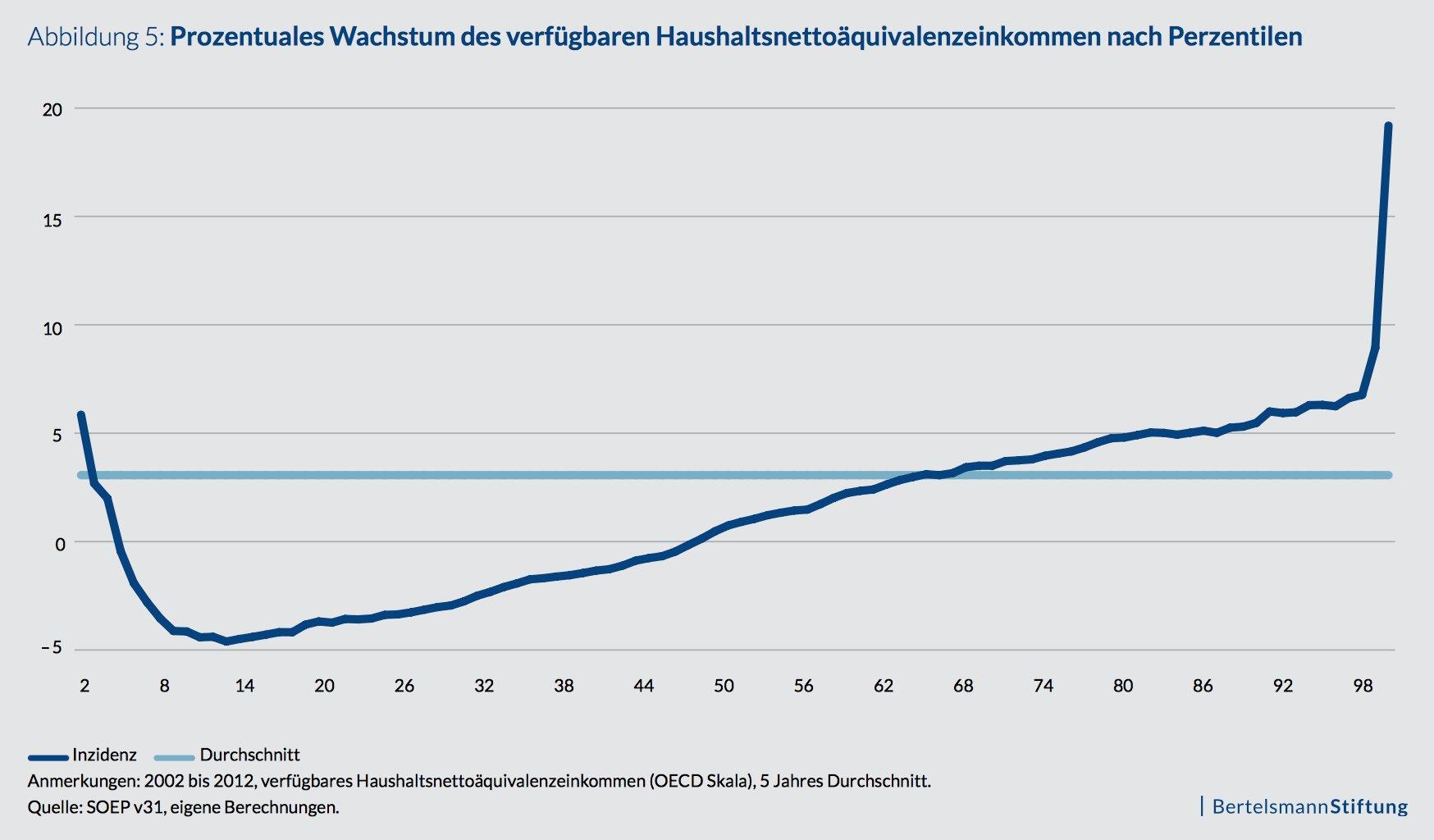 Veränderung der Einkommen von Haushalten in Deutschland zwischen 2002 und 2012: nur die ohnehin Reichsten werden noch reicher