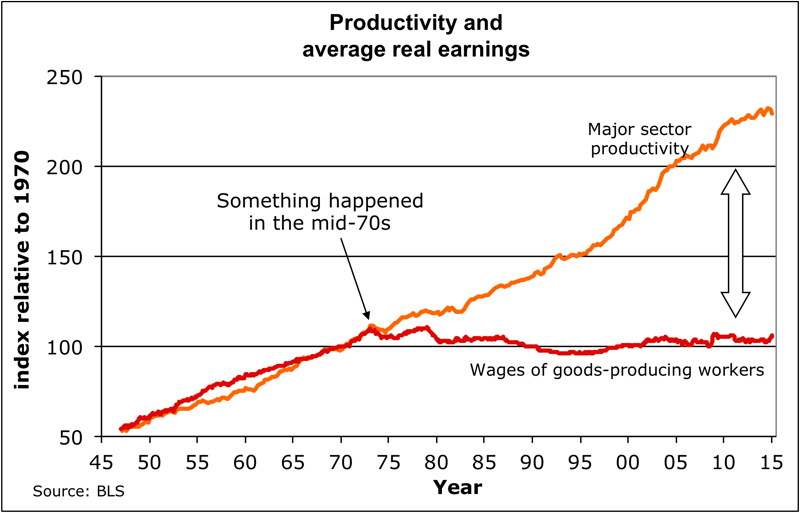 increase in wages versus increase in productivity from 1945 to 2015