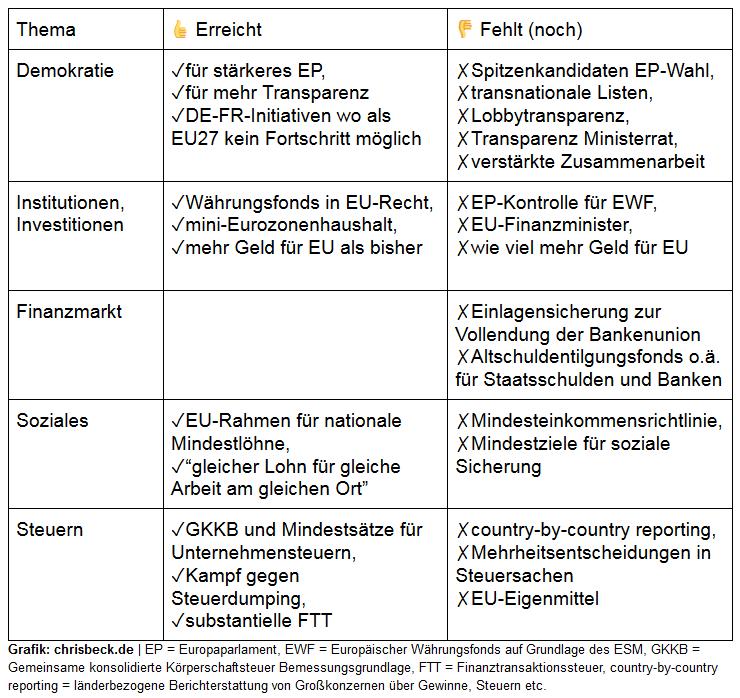 kurze Analyse des Ergebnis der GroKo-Sondierung von Union und SPD