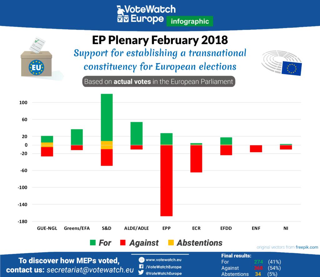 Abstimmungsverhalten der Fraktionen im Europäischen Parlament zu transnationalen Listen am 7.02.2018