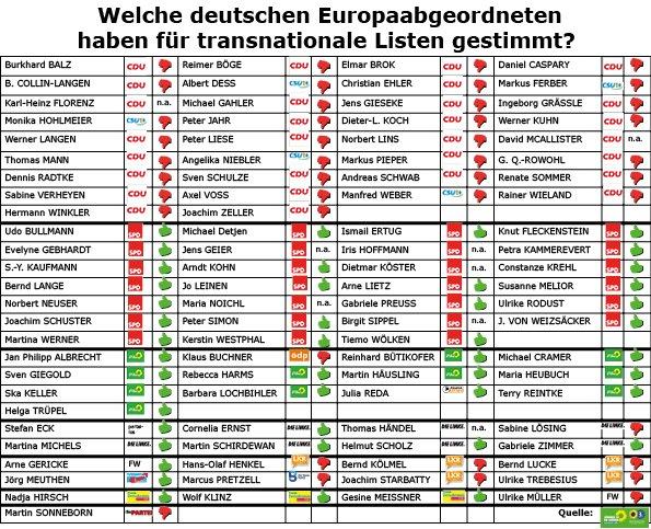 Abstimmungsverhalten der deutschen MEPs am 7.02.2018 zu transnationalen Listen (Grafik der Europagruppe Grüne)